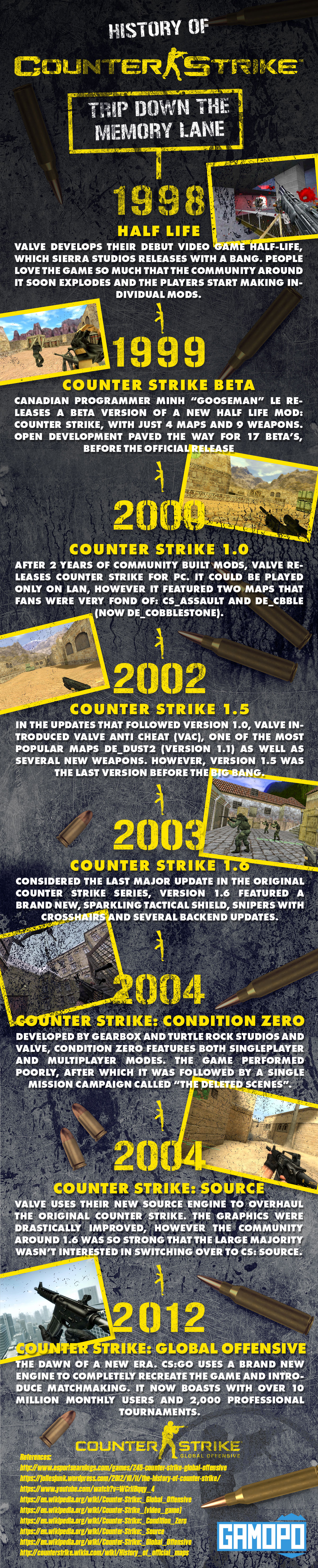 History of Counter Strike - Infographic