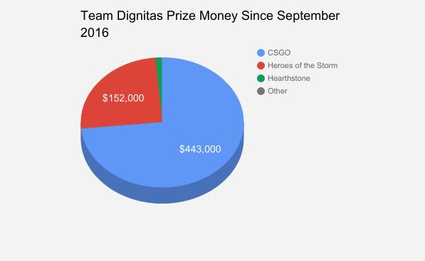 team dignitas prize money