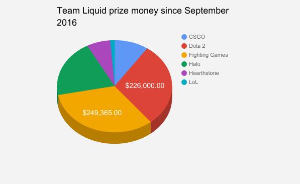 team liquid prize money