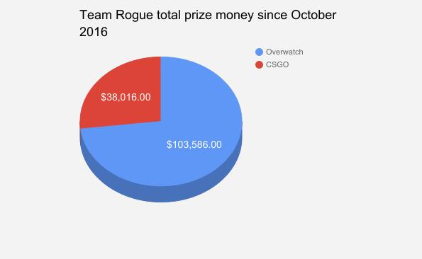 team rogue prize money