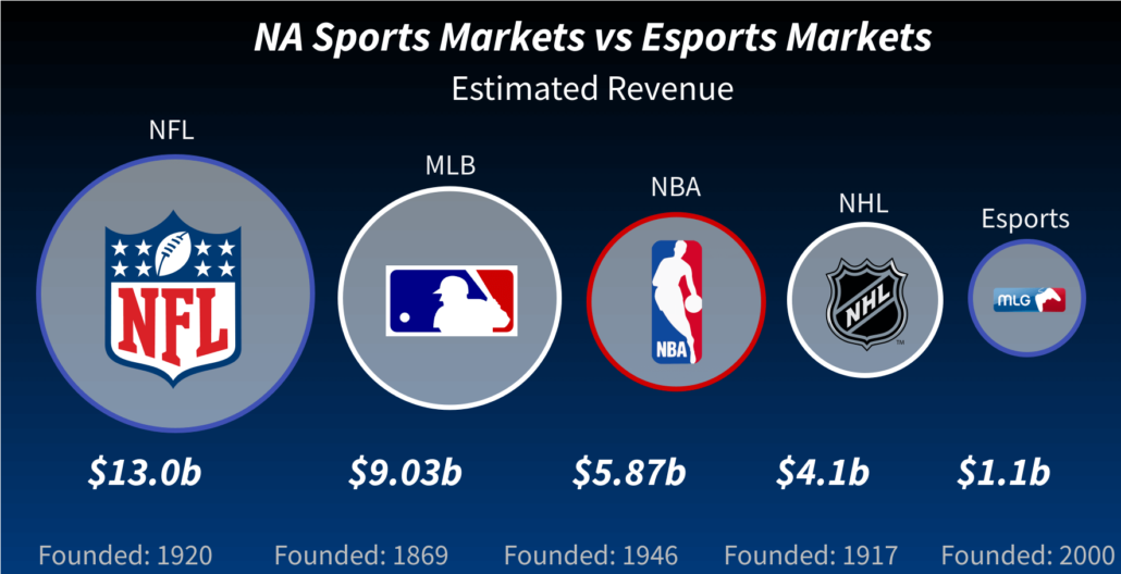 History of Esports Market Growth